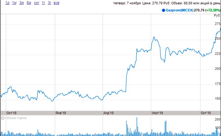 Котировки акций Газпрома за год